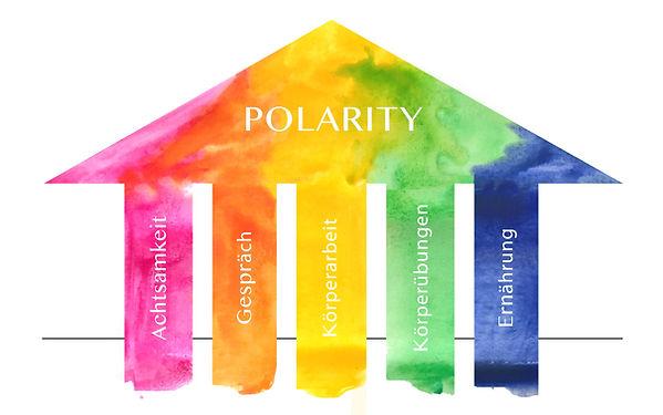 Polarity 5 Säulen
