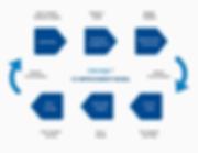CSN Edge™ customer service consultancy