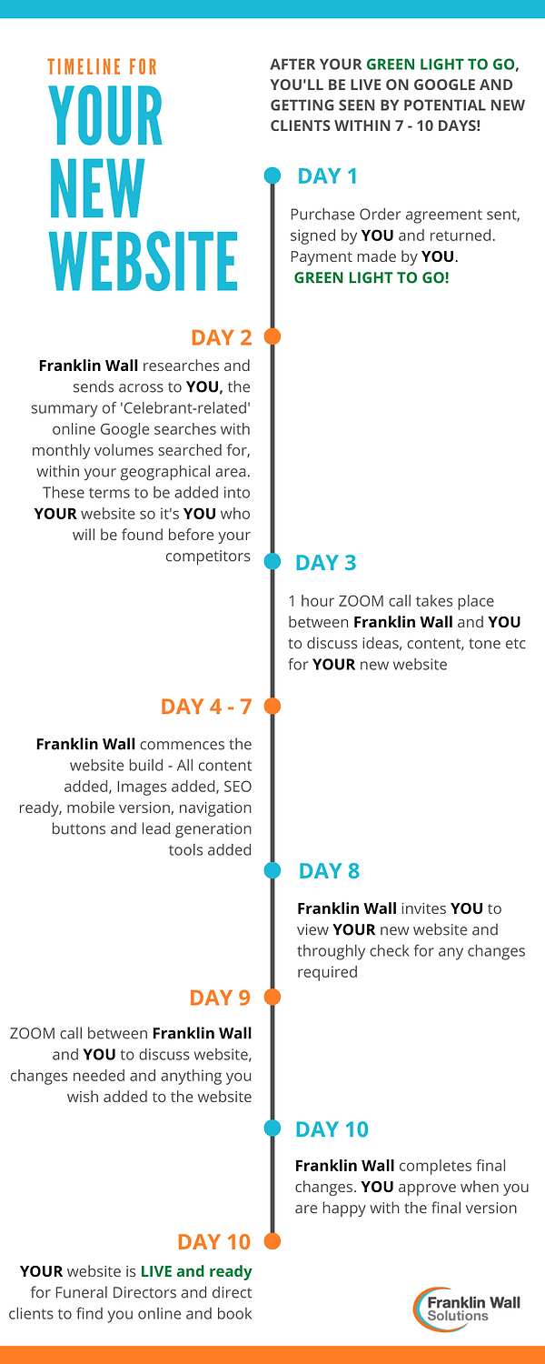 Timeline for your new website 3.png