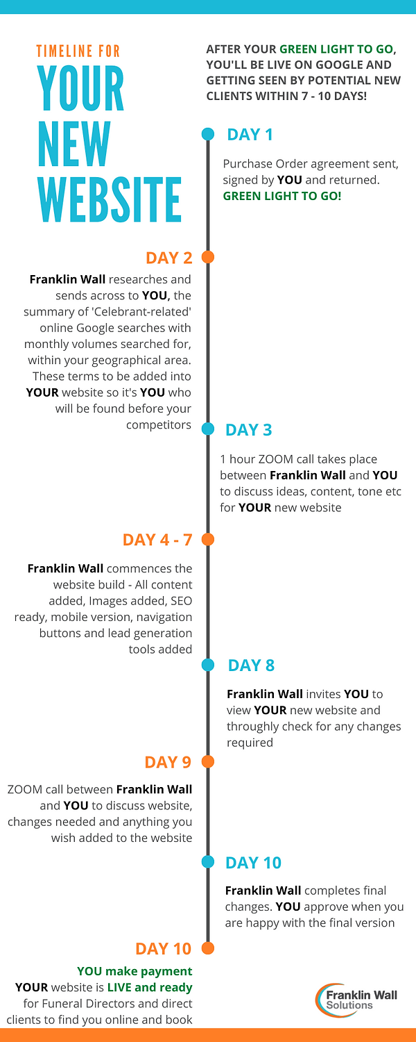 Timeline for your new website 5.png