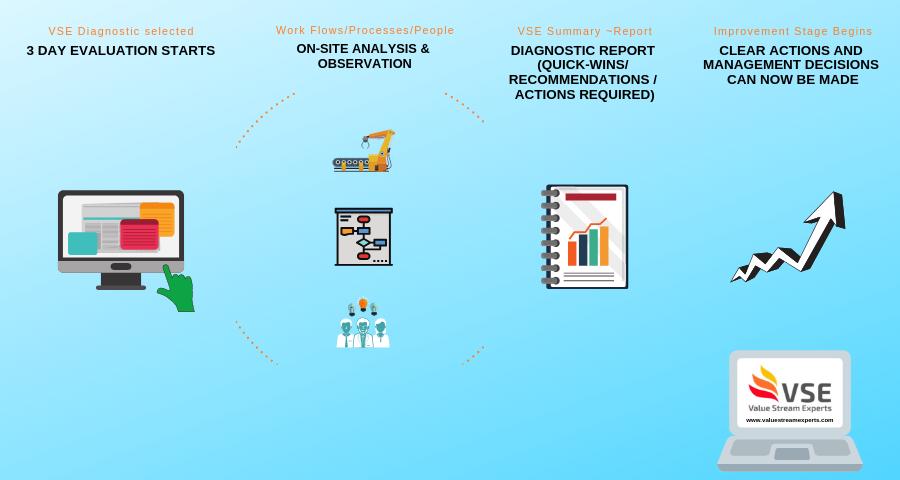 VSE Diagnostic Updated  Sales Process 7.