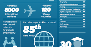 Becas, beneficios y mucho más sobre la Universidad de Auckland
