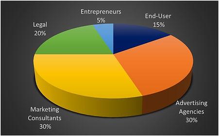 Quanitative Marketing Research Parma OH