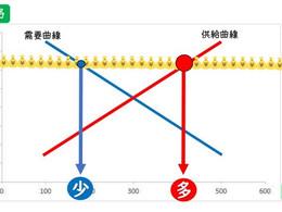 市場経済のグラフ