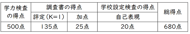 松戸六実高校配点その①.png