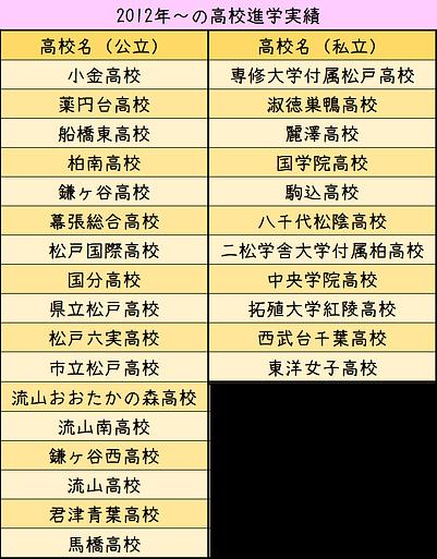 高校進学実績.png