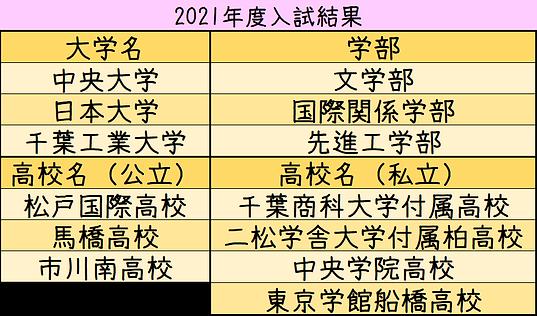 2021年度合格実績.png