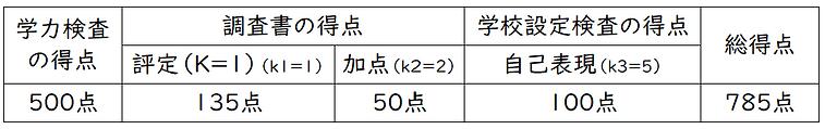 松戸六実高校配点その②.png