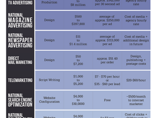 The Cost of Advertising Nationally Broken Down by Medium
