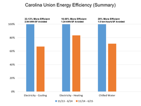 UNC Carolina Union Reduces Electricity and Chilled Water Use