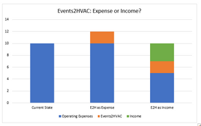 Events2HVAC: Expense or Income?