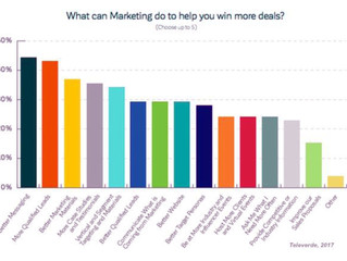 What the sales team wants marketing to do for them