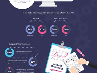 What are effective digital marketing trends for small tech companies?