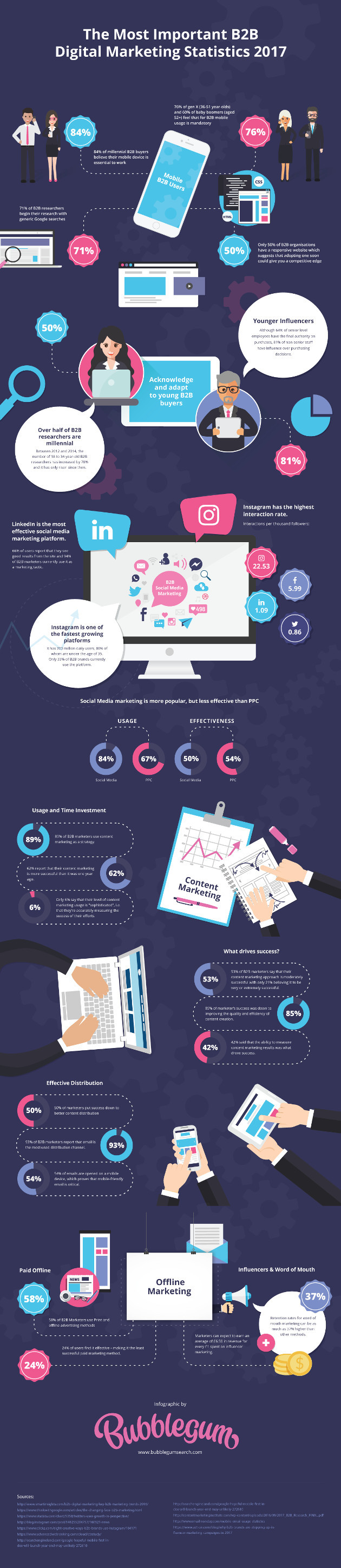 digital marketing trends for small tech companies