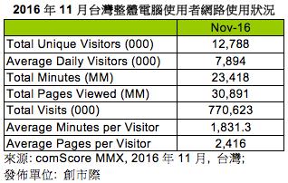 comScore與創市際依據comScore MMX數據公佈2016年11月台灣網路使用狀況