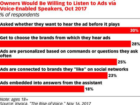 智慧生活大未來:如何讓消費者更願意聽語音助理的廣告?
