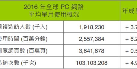 comScore與創市際回顧2016年台灣網路使用概況