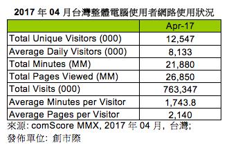 comScore與創世際公布:2017年4月台灣網路活動分析