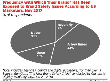 數位廣告大挑戰,品牌安全顧了嗎?