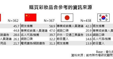 亞洲市場彩妝選購大調查