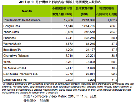 comScore公佈2016年11月台灣網路影音流量報告