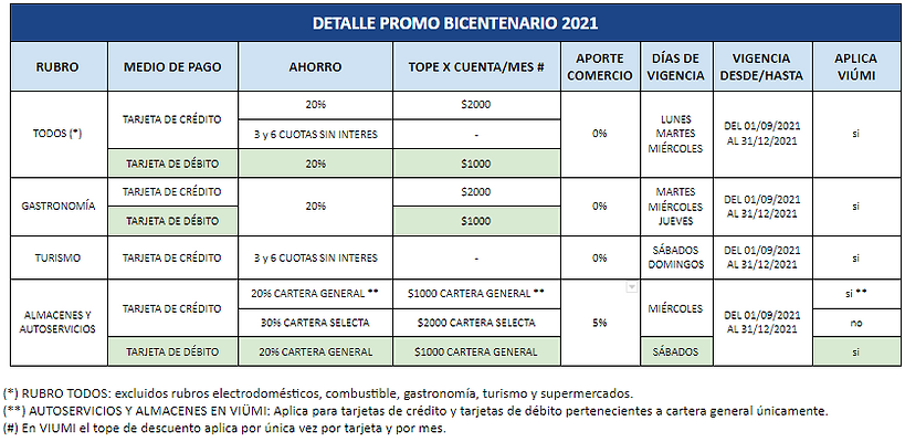 DETALLE PROMO BICENTENARIO 2021.png