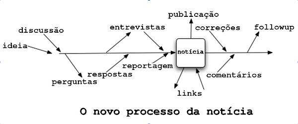 novo_processo_noticia.png