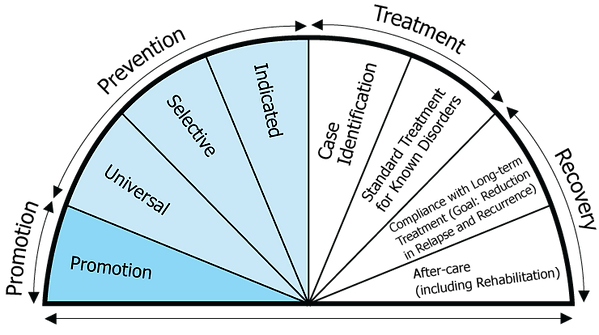 the-behavioral-health-continuum-model.pn