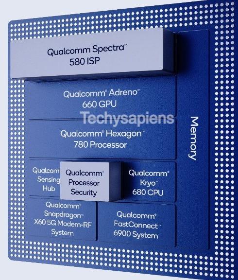 Qualcomm Snapdragon 888 - Techysapiens