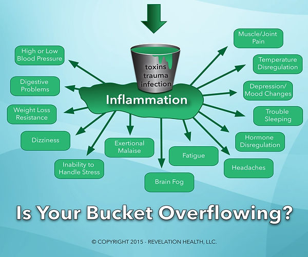 Bucket overflow.jpg