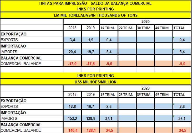 balanco_comercial_19_06_2020.png
