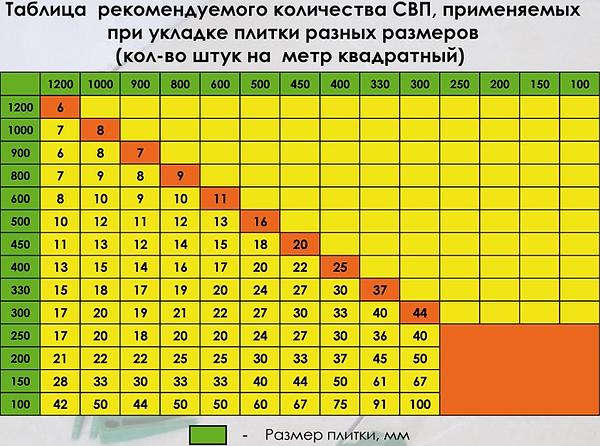 Таблица количества СВП