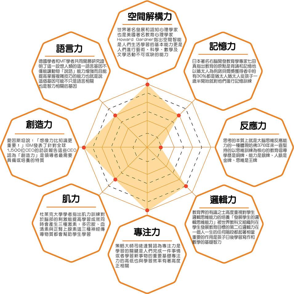 八大領域雷達圖-01.jpg