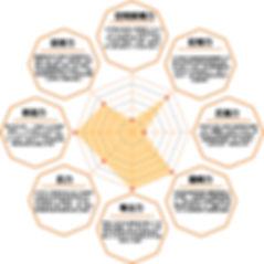 八大領域雷達圖.jpg