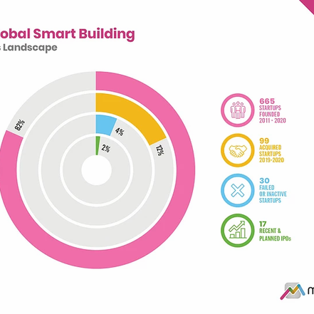 Animated Insights included as a start up making an impact in the Smart Buildings space in 2021