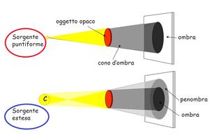 Sorgenti luminose puntiformi ed estese