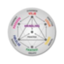 Integrasjonssirkelen   Energipsykologi   Ditt Sanne Jeg