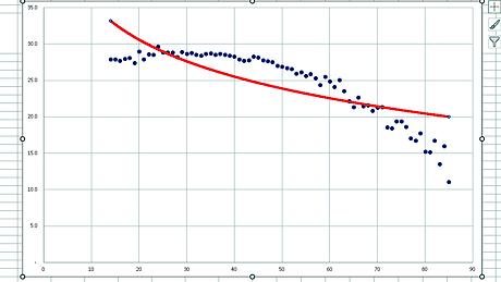 残存歯数と年齢の方程式⑥対数近似曲線