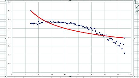 残存歯数と年齢の方程式⑨累乗近似曲線