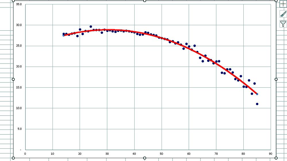 (図7)歯と年齢の方程式⑦式近似曲線