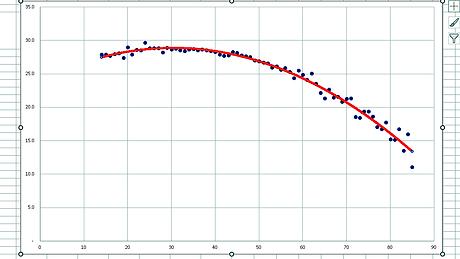 残存歯数と年齢の方程式⑧式近似曲線