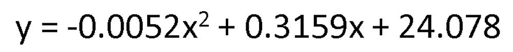 歯と年齢の方程式(2次関数)