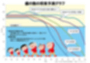 歯の数の将来予測グラフ(残存歯数のパーセンタイル).jpg