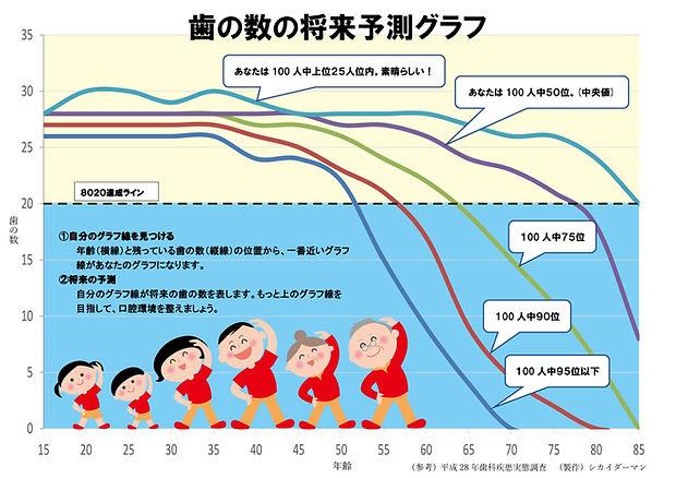 歯の数の将来予測グラフ(残存歯数のパーセンタイル)歯科