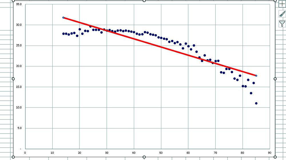(図6)歯と年齢の方程式⑥線形近似曲線