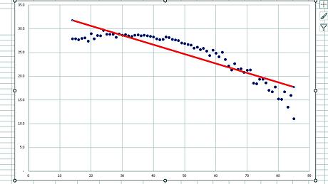 残存歯数と年齢の方程式⑦線形近似曲線
