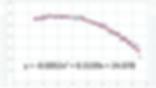 残存歯数と年齢の方程式⑨数式付グラフ