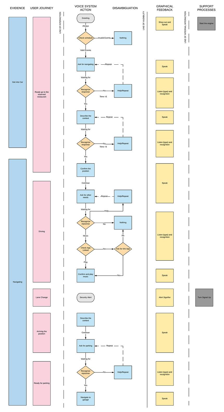 Service Blueprint (3).png