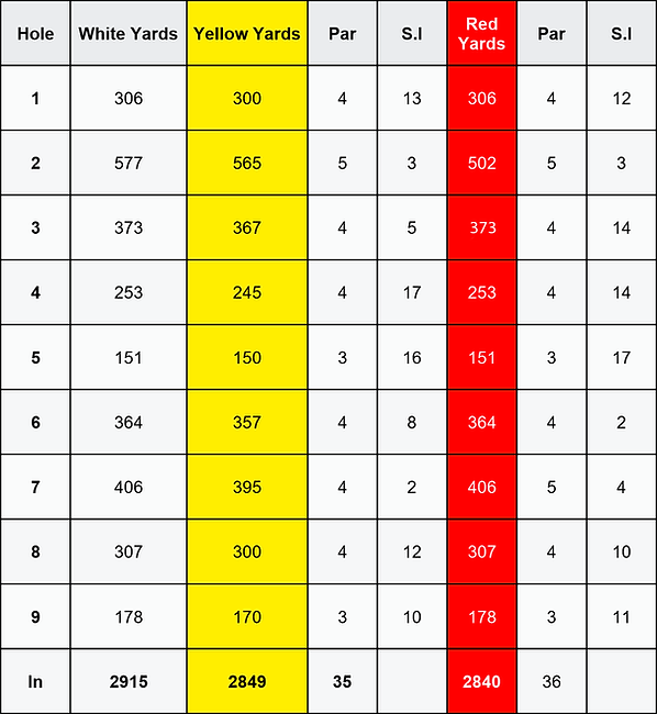 Aqualate Score Card front 9 v2.png