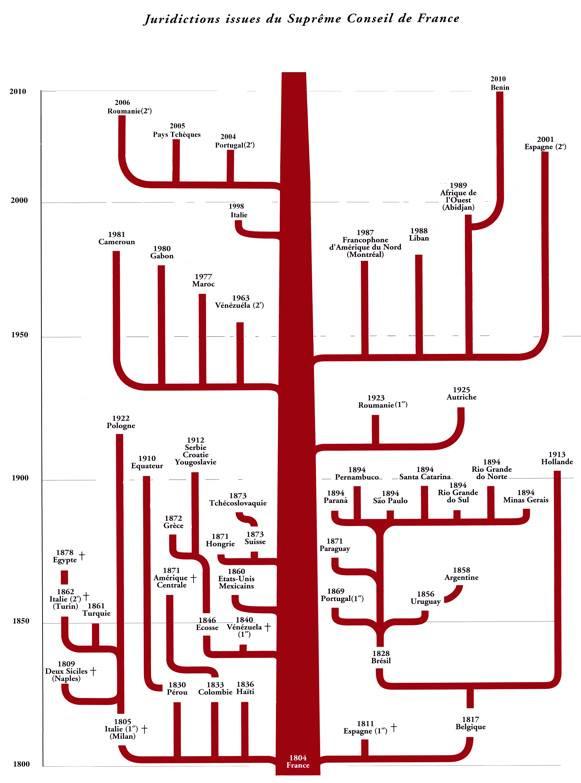 Cronologia do Supremo Conselho de França | História da Maçonaria Escocesa desde 1804